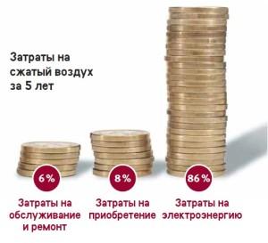 C переменной производительностью VS, C переменной производительностью VS, Gaisa kompresori Latvijā, Gaisa kompresori Latvijā