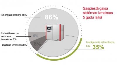 gaisa kompresors, Gaisa kompresors, Gaisa kompresori Latvijā, Gaisa kompresori Latvijā