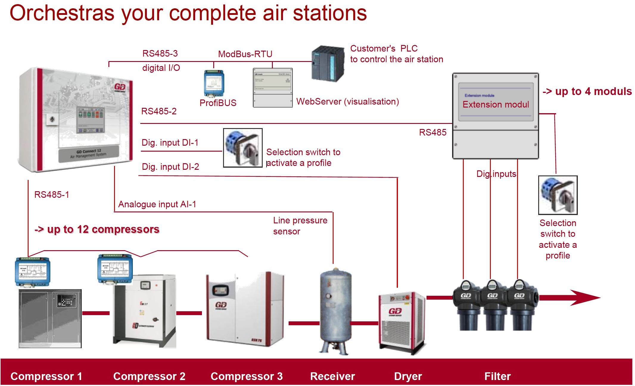 vadības sistēma, Vadības sistēma, Gaisa kompresori Latvijā